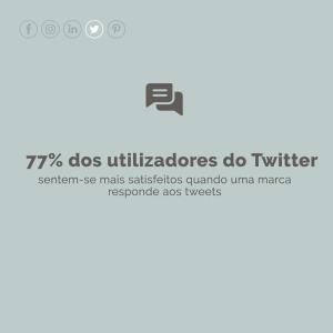 77% dos utilizadores do Twitter sentem-se mais satisfeitos quando uma marca resopnde aos tweets